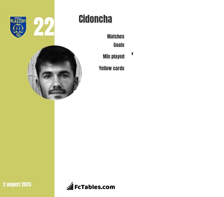 Cidoncha infographic
