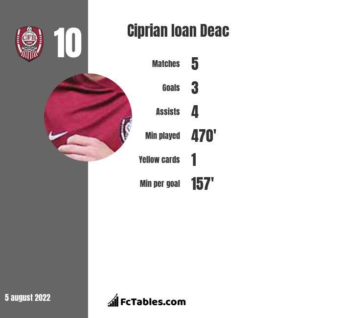 Ciprian Ioan Deac infographic