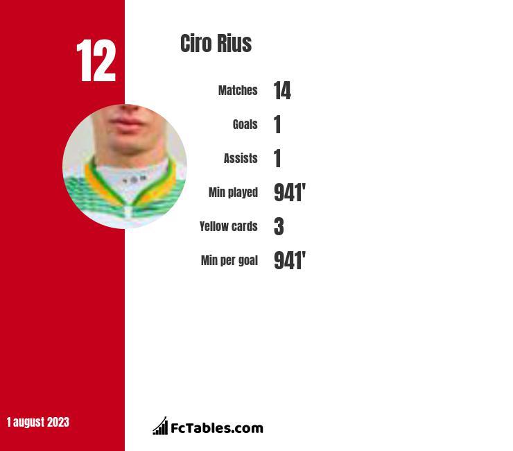 Ciro Rius infographic