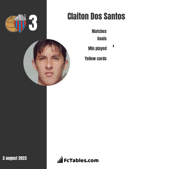 Claiton Dos Santos infographic