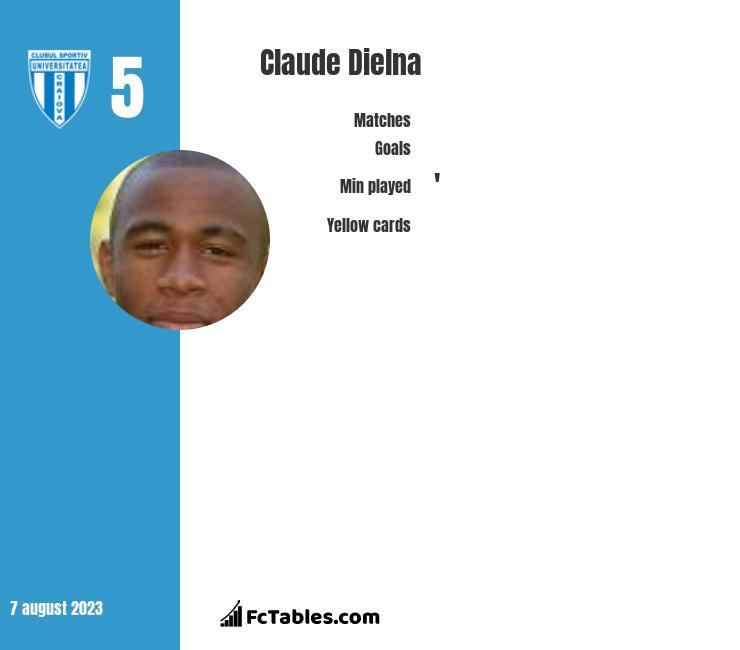Claude Dielna infographic