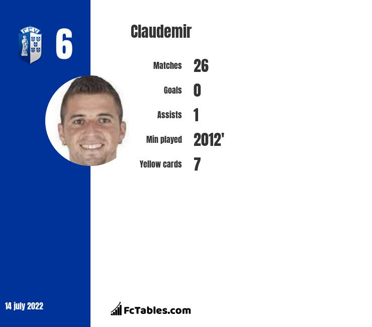 Claudemir infographic statistics for Braga