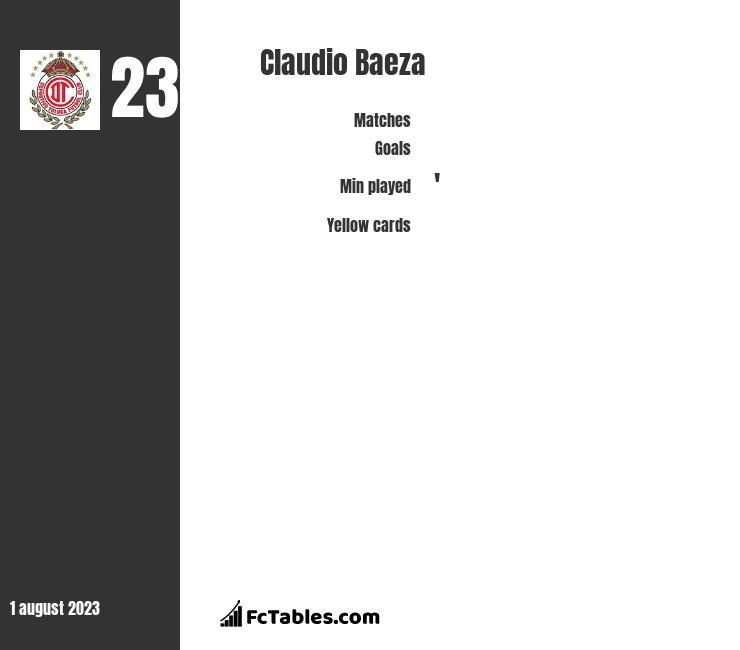 Claudio Baeza infographic