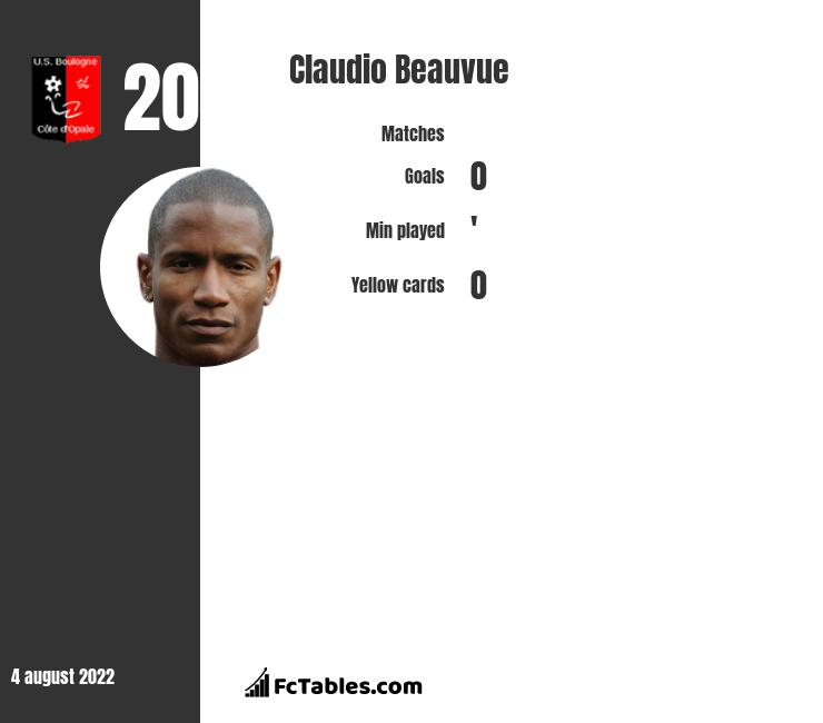 nicolas pepe vs claudio beauvue compare two players. Black Bedroom Furniture Sets. Home Design Ideas
