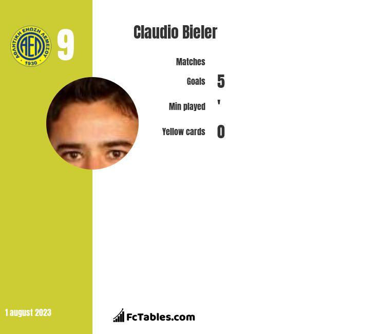 Claudio Bieler infographic statistics for Belgrano