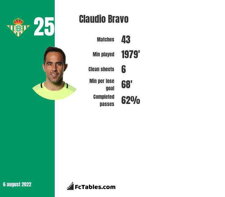 Claudio Bravo infographic statistics for Real Betis