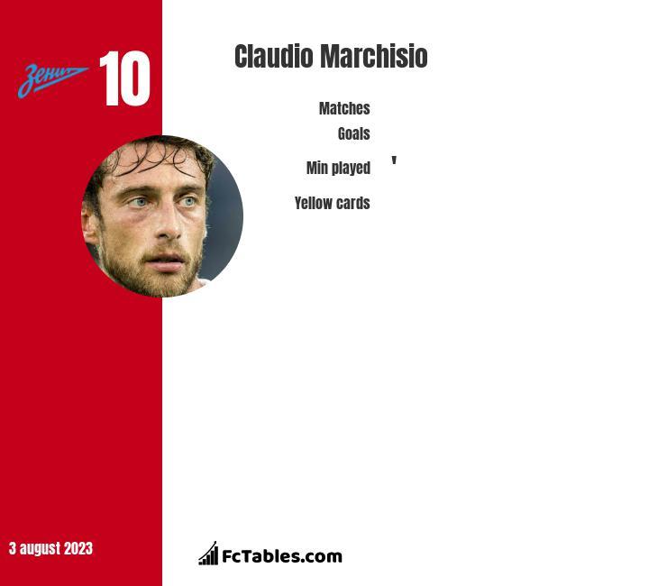 Claudio Marchisio infographic