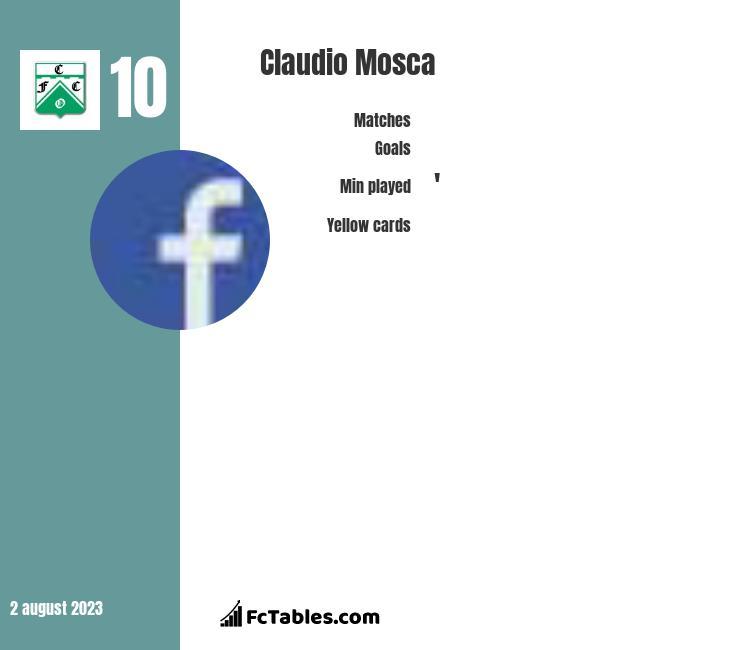 Claudio Mosca infographic statistics for San Martin San Juan