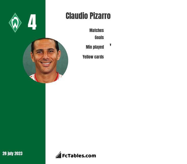 Claudio Pizarro infographic