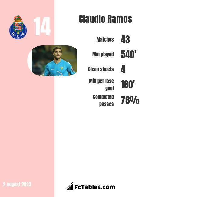 Claudio Ramos infographic