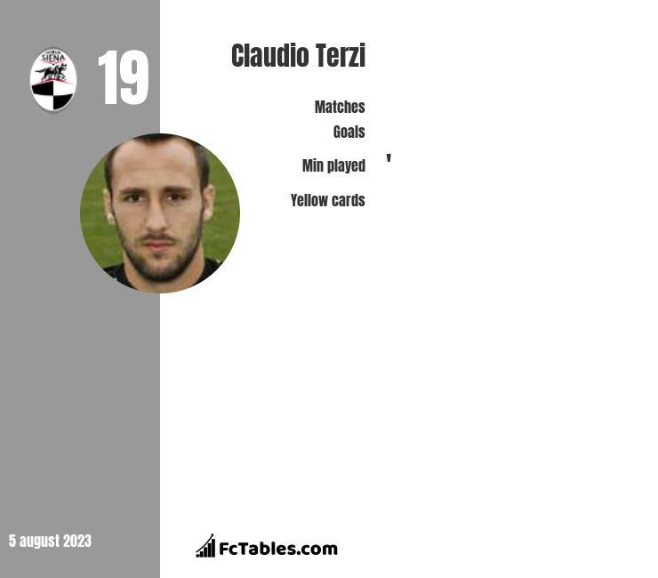 Claudio Terzi infographic