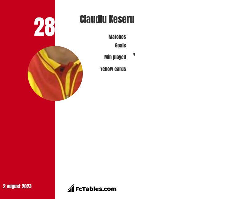 Claudiu Keseru infographic