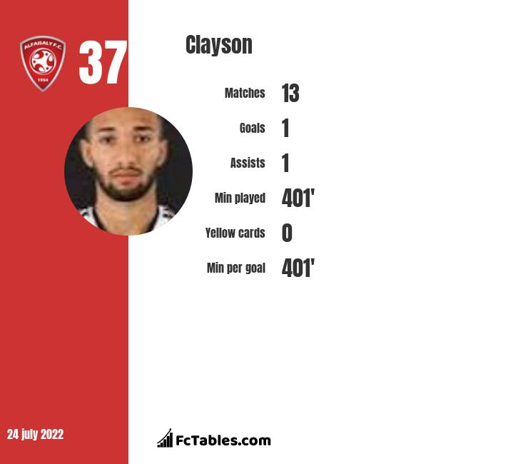 Clayson infographic