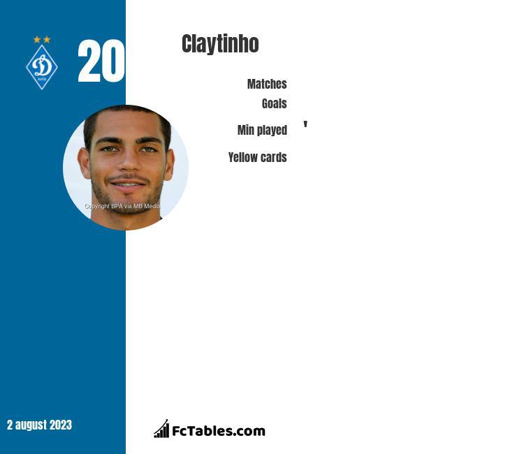 Claytinho infographic