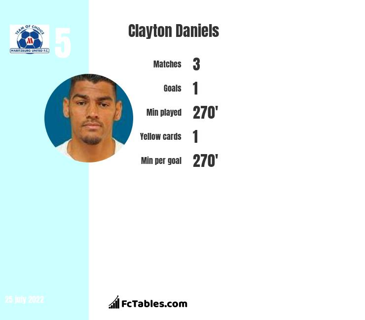 Clayton Daniels infographic