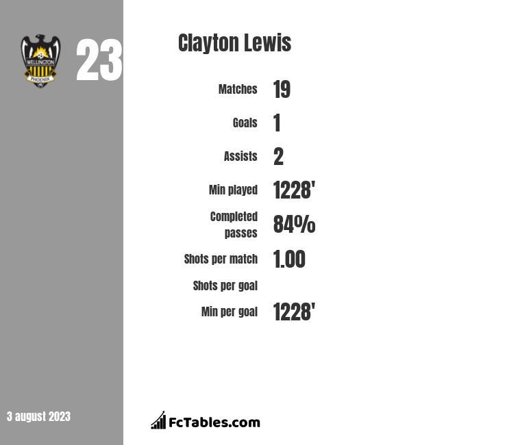 Clayton Lewis infographic