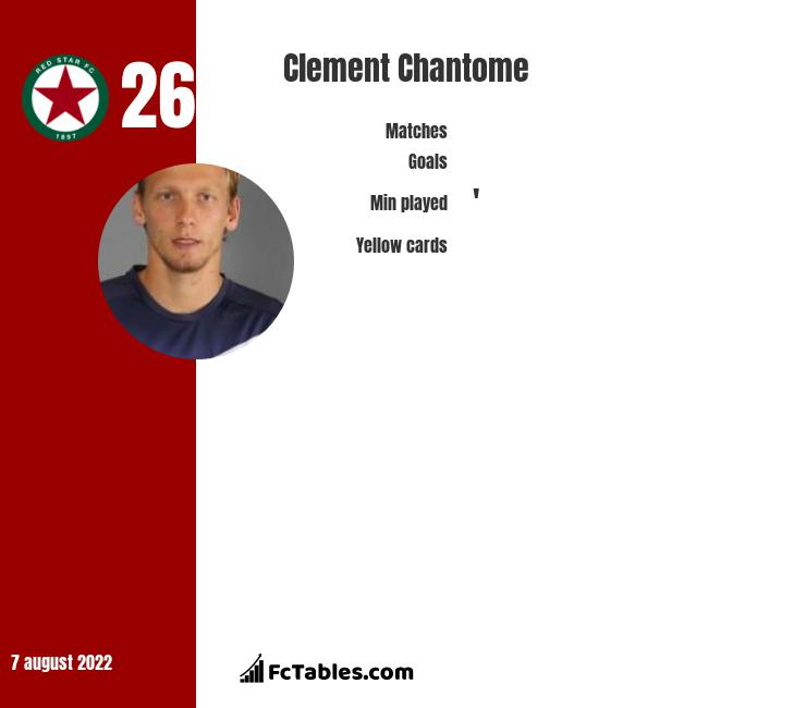 Clement Chantome infographic