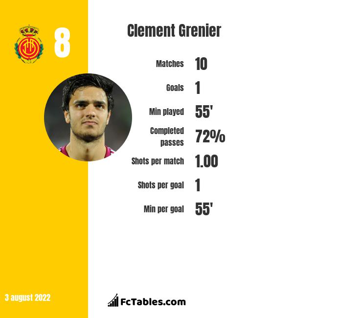 Clement Grenier infographic