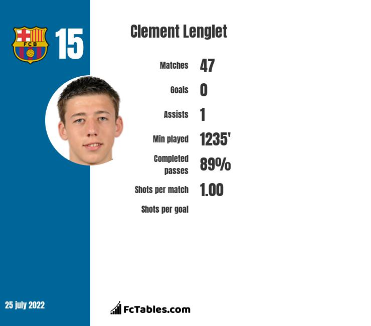 Clement Lenglet infographic statistics for Barcelona