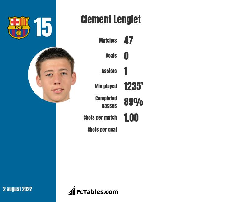 Clement Lenglet infographic statistics for FC Barcelona