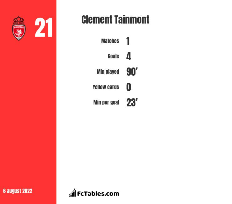 Clement Tainmont infographic