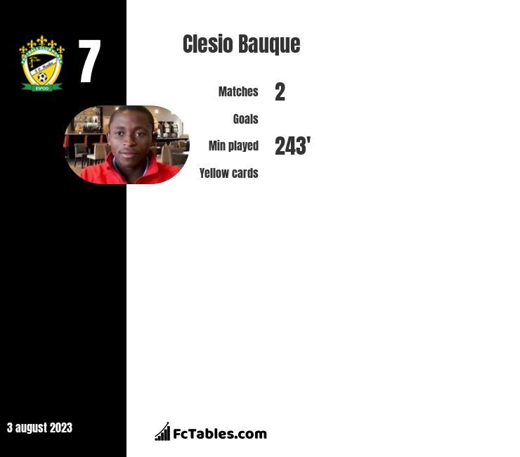 Clesio Bauque infographic