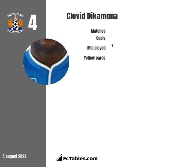 Clevid Dikamona infographic