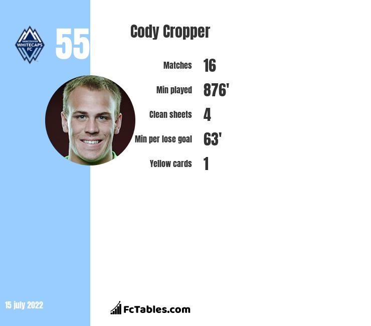 Cody Cropper infographic