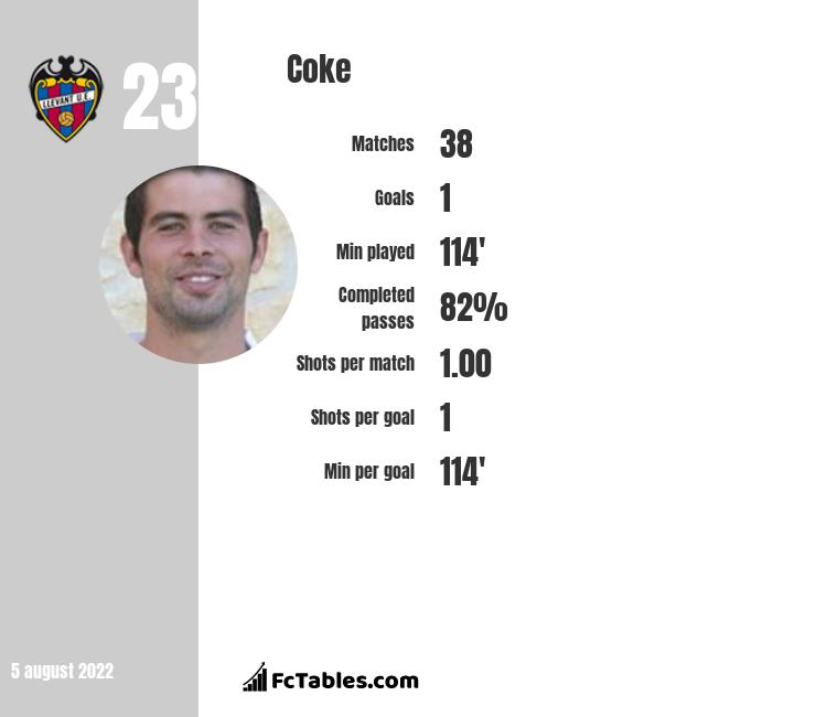 Coke infographic statistics for Levante