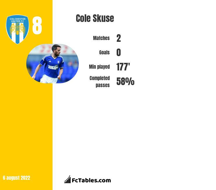 Cole Skuse infographic