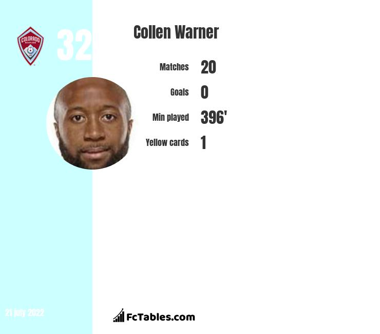 Collen Warner infographic statistics for Colorado Rapids