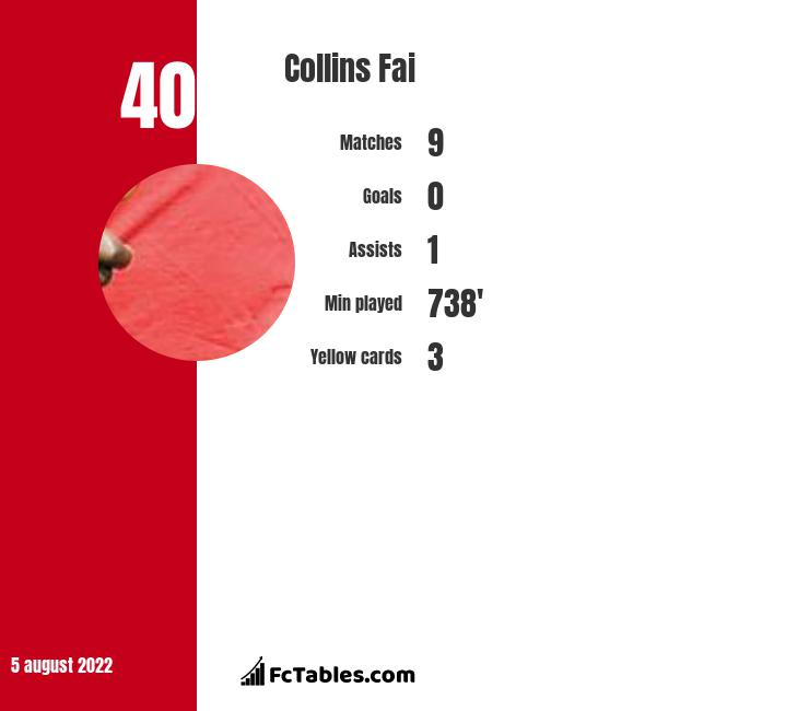 Collins Fai infographic statistics for Standard Liege