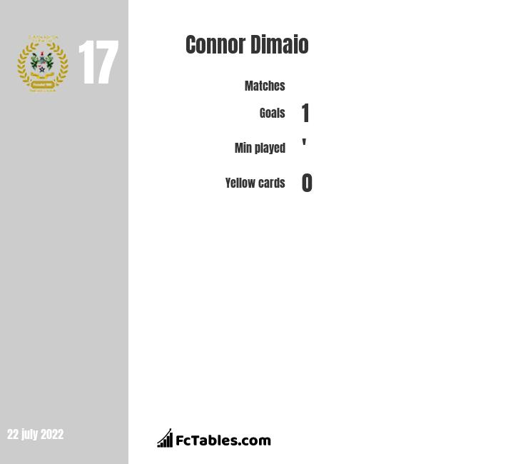 Connor Dimaio infographic