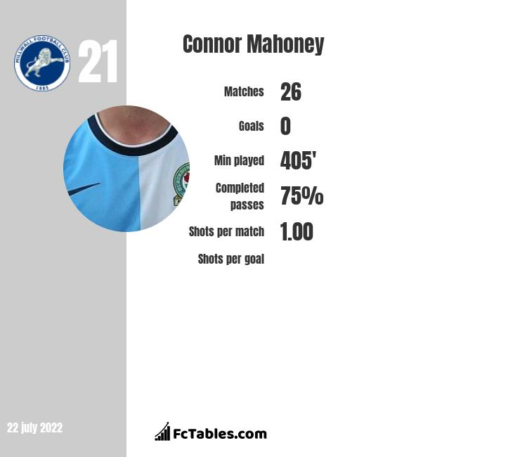 Connor Mahoney infographic