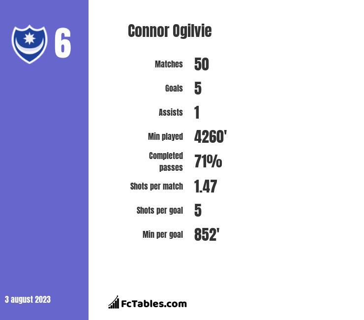 Connor Ogilvie infographic