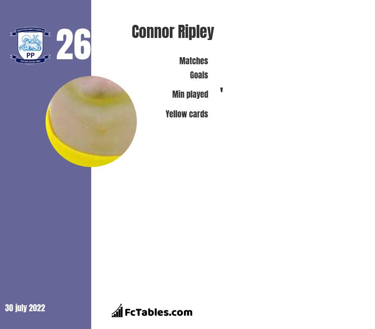 Connor Ripley infographic