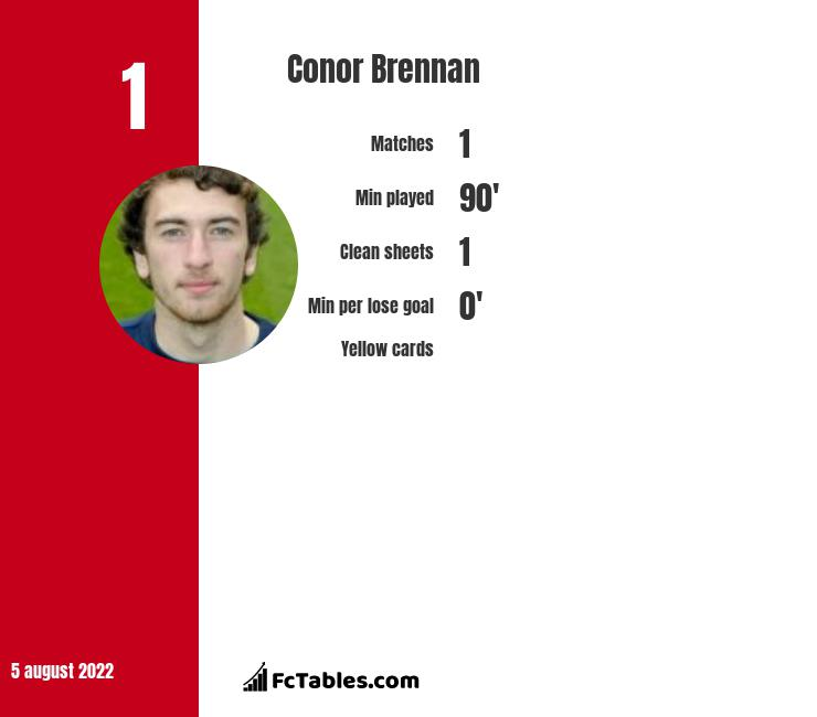 Conor Brennan infographic