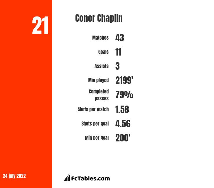 Conor Chaplin infographic statistics for Barnsley
