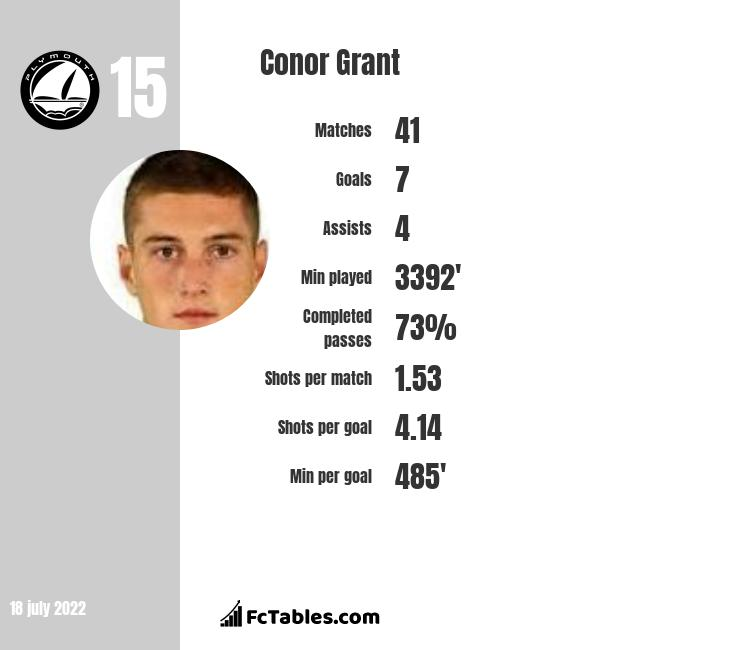 Conor Grant infographic statistics for Plymouth