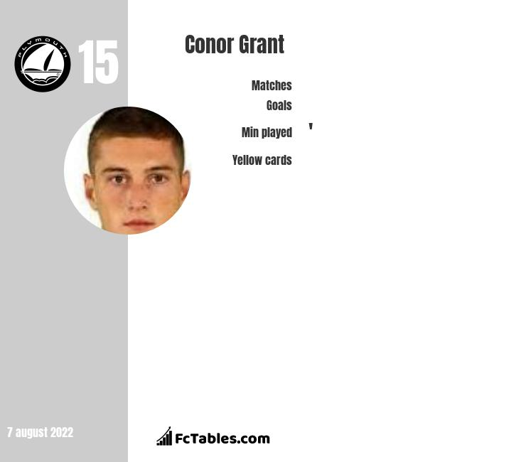 Conor Grant infographic statistics for Plymouth Argyle
