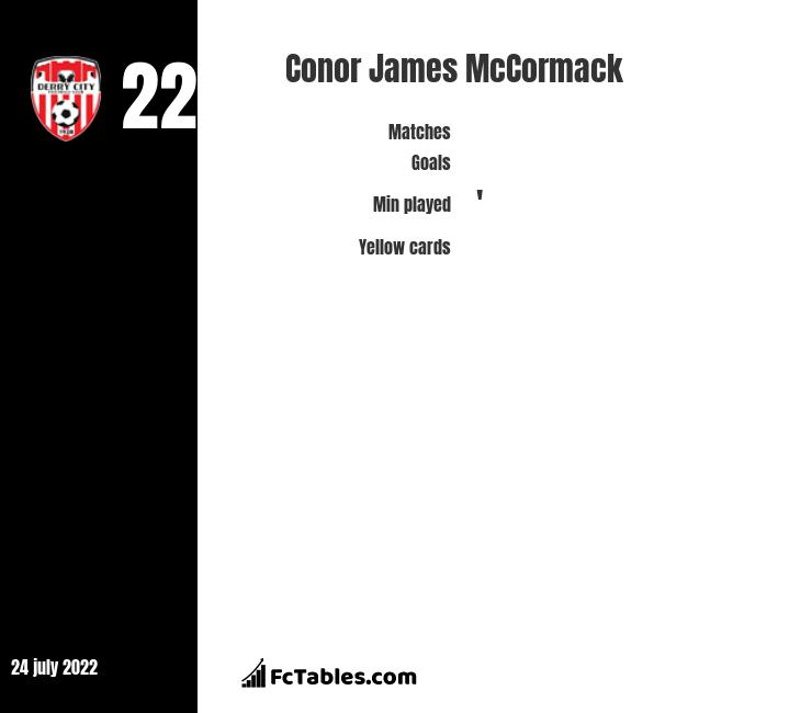 Conor James McCormack infographic