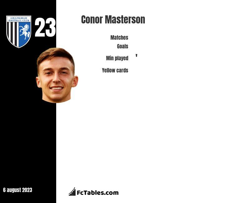 Conor Masterson stats