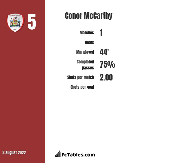 Conor McCarthy infographic