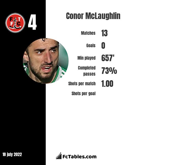 Conor McLaughlin infographic