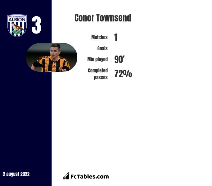 Conor Townsend infographic statistics for West Bromwich Albion