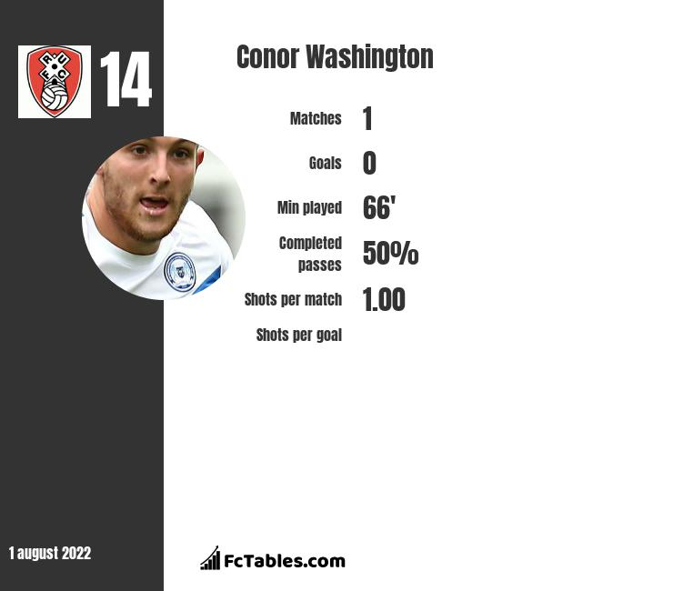 Conor Washington infographic statistics for Charlton