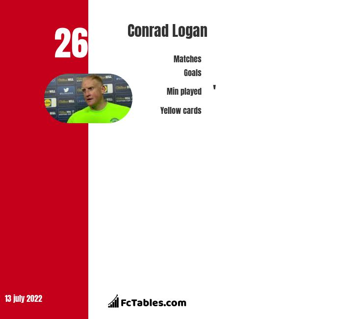 Conrad Logan infographic statistics for Forest Green Rovers