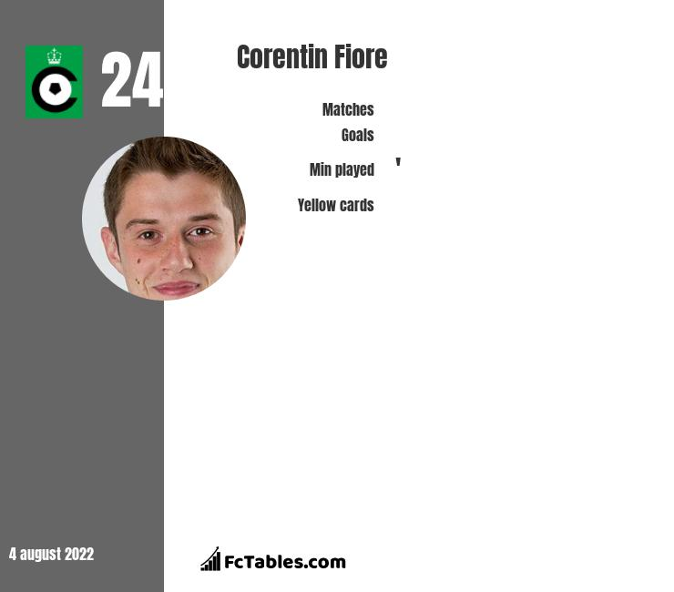 Corentin Fiore infographic statistics for Cercle Bruges