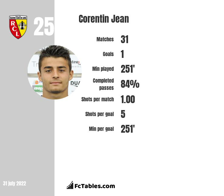 Corentin Jean infographic statistics for Lens