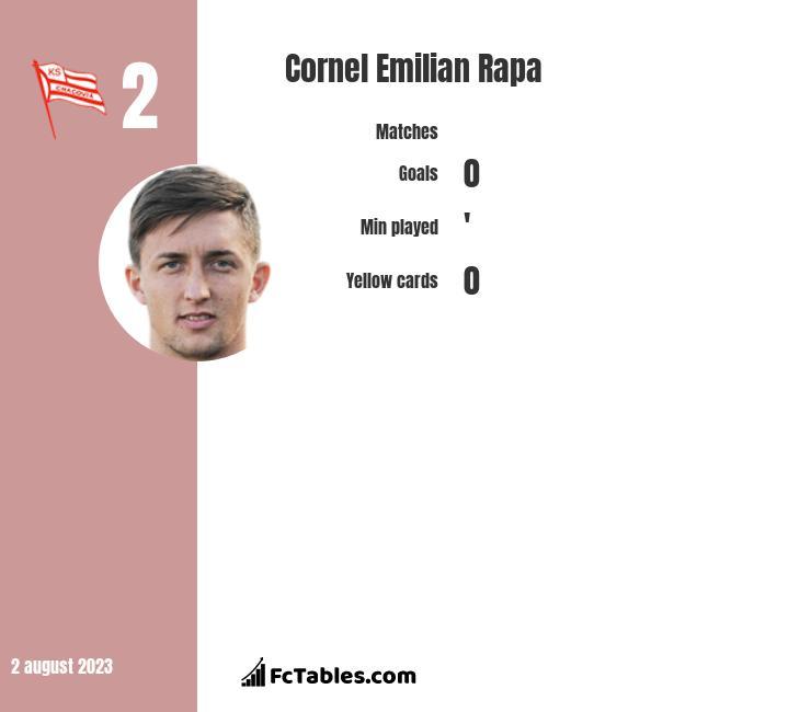 Cornel Emilian Rapa infographic